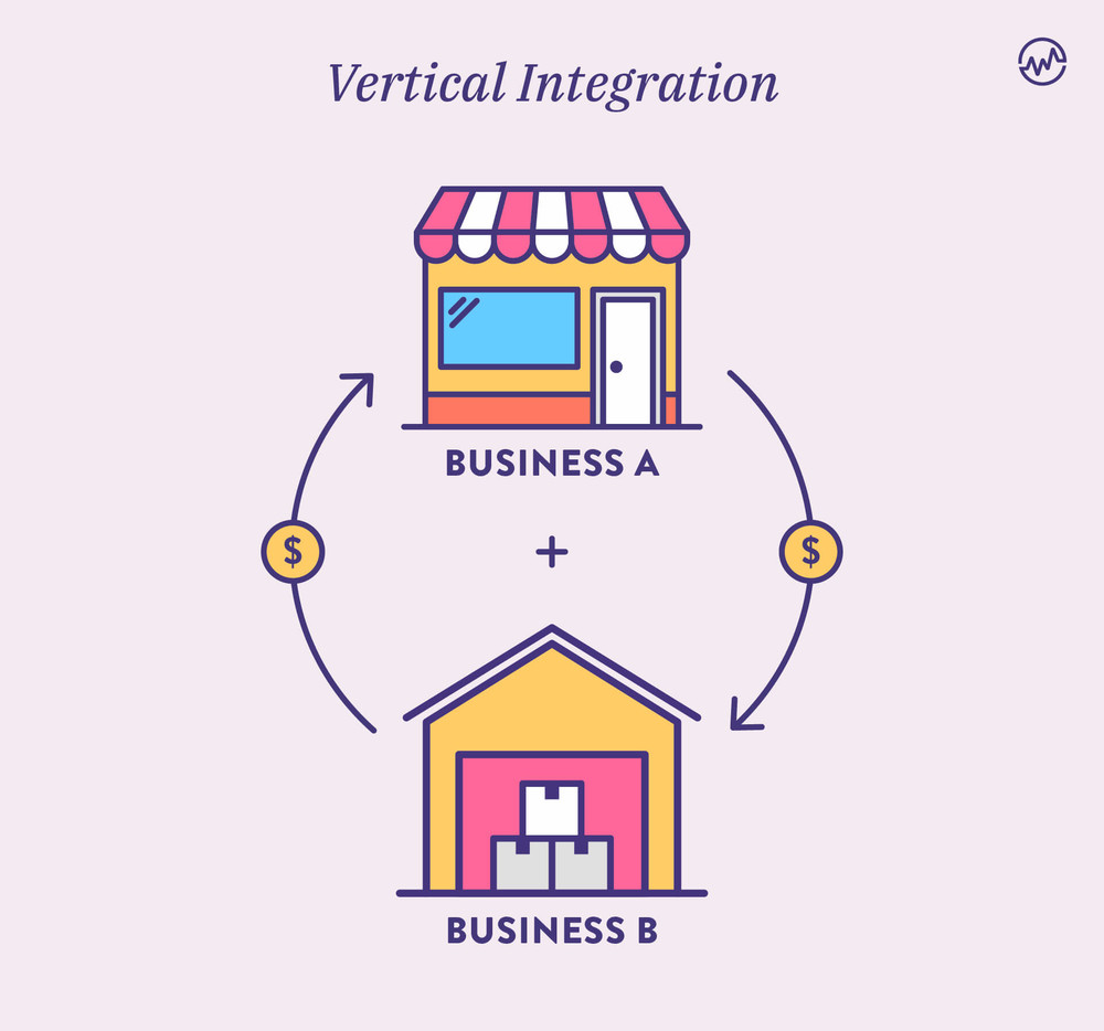 Vertical Integration graphic showing a clothing store purchasing a clothing manufacturer