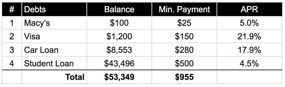 Debt Snowball Basic Spreadsheet