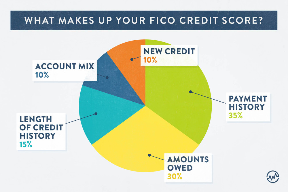 Pie chart explaining what makes up your FICO credit score