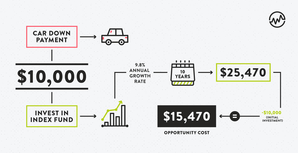 should you invest in an index fund or a car down payment infographic