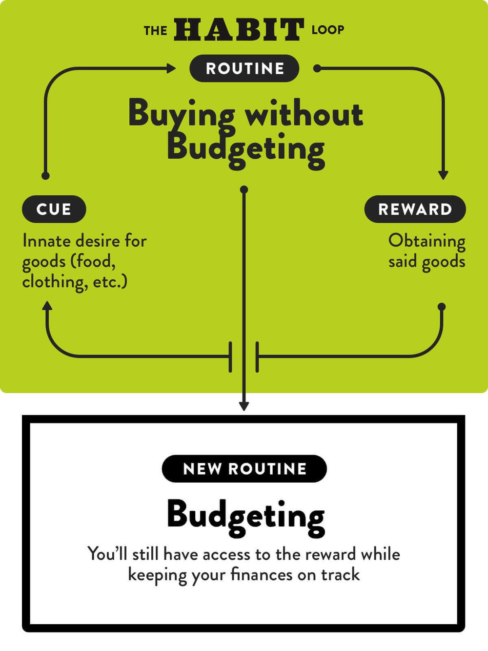 buying without budgeting habit loop