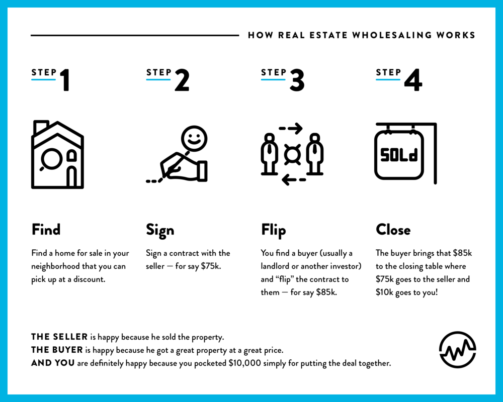 How does real estate wholesaling work