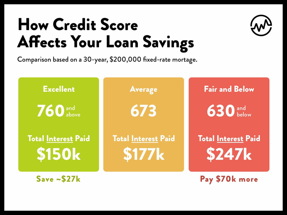 credit score effect on loan rates