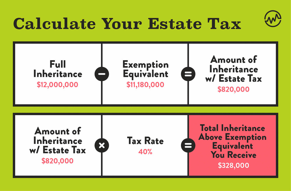 Calculate Your Estate Tax