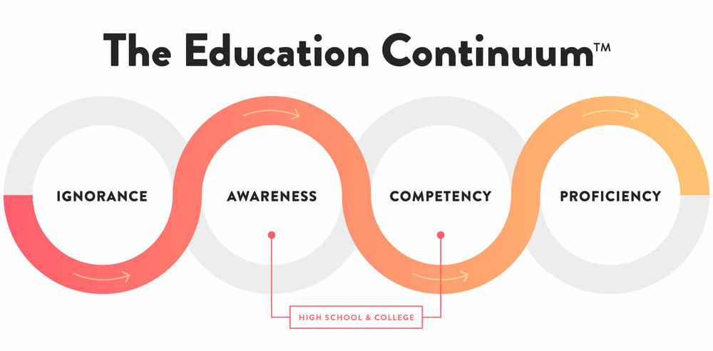 Education Continuum chart shows the importance of investor education and competency