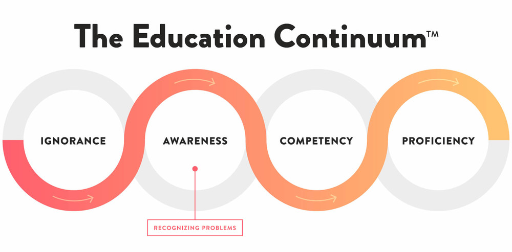 Education Continuum chart demonstrate the importance of financial education and awareness