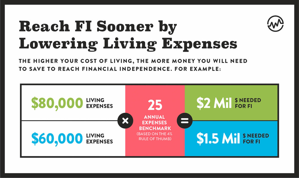 Reach FI sooner by lowering living expenses
