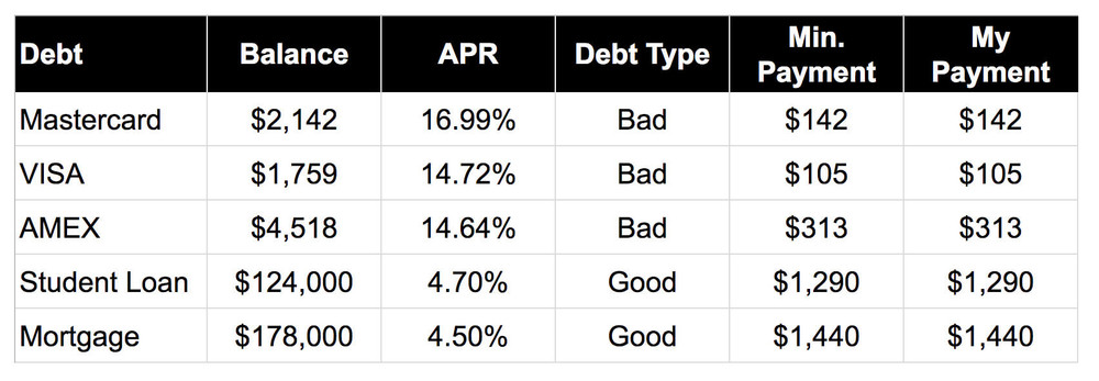 WealthFit 6-Step Debt Strategy Spreadsheet