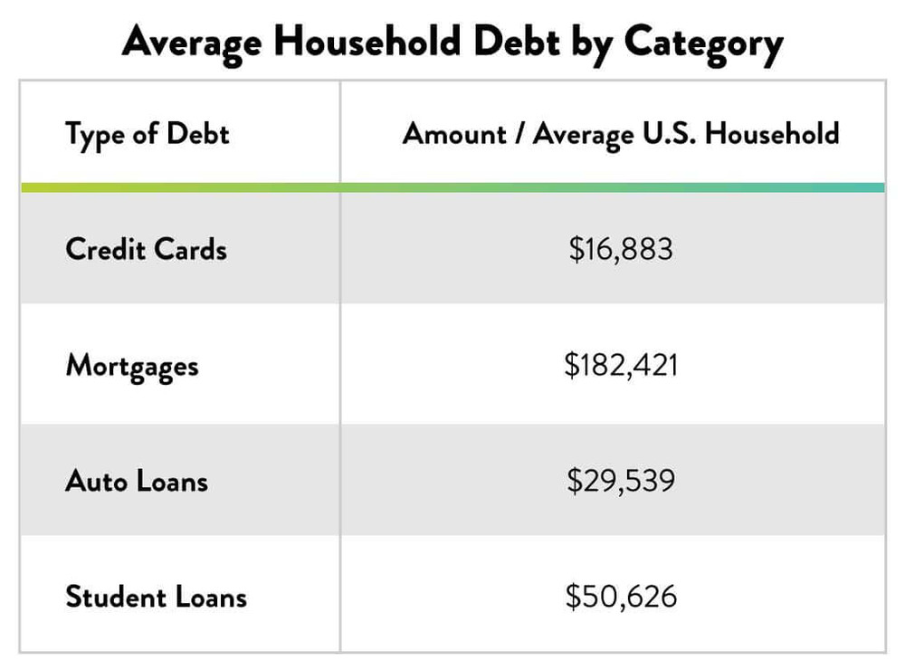 Average American Household Debt by Category