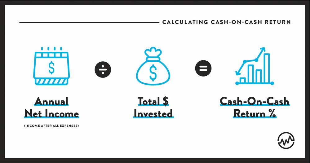 Calculating cash-on-cash return: Annual Net Income divided by Total $ Invested equal Cash-On-Cash Return %.