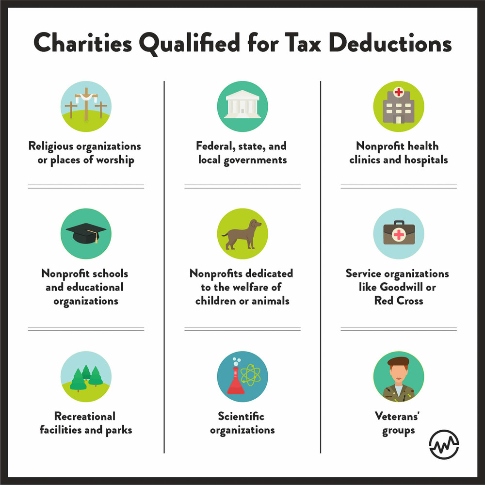 Charity qualified for tax deductions should be considered for tax benefit