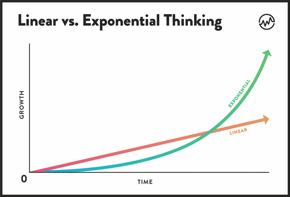 Linear vs Exponential Thinking growth over the time chart