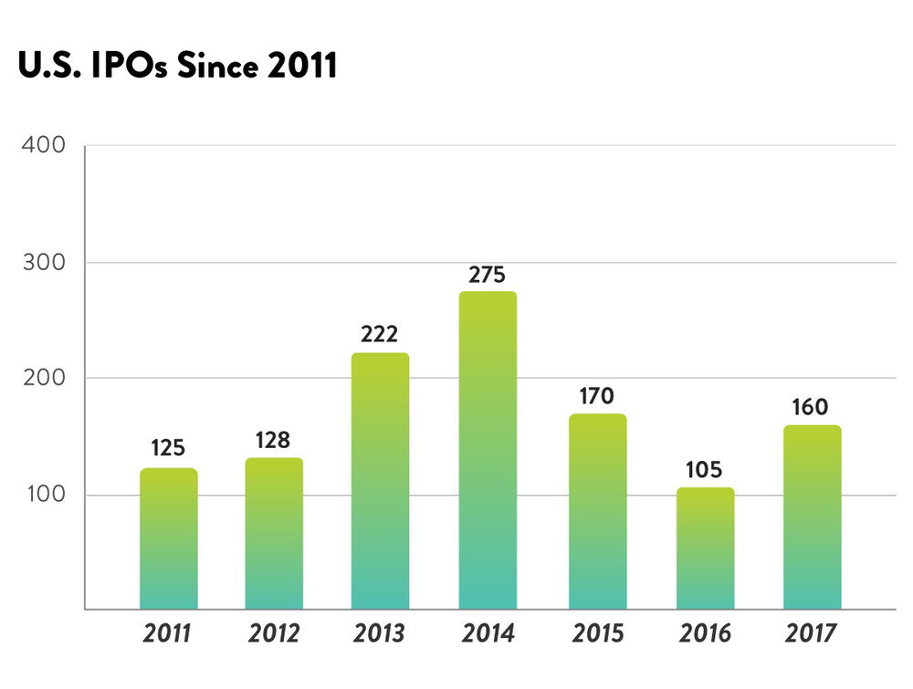 Stocks Chart: US IPOs by year from 2011 to 2017