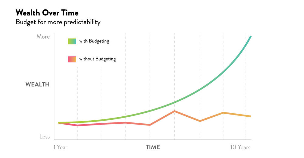 Budgeting helps to form a predictable high-growth future. Graph comparing wealth over time.