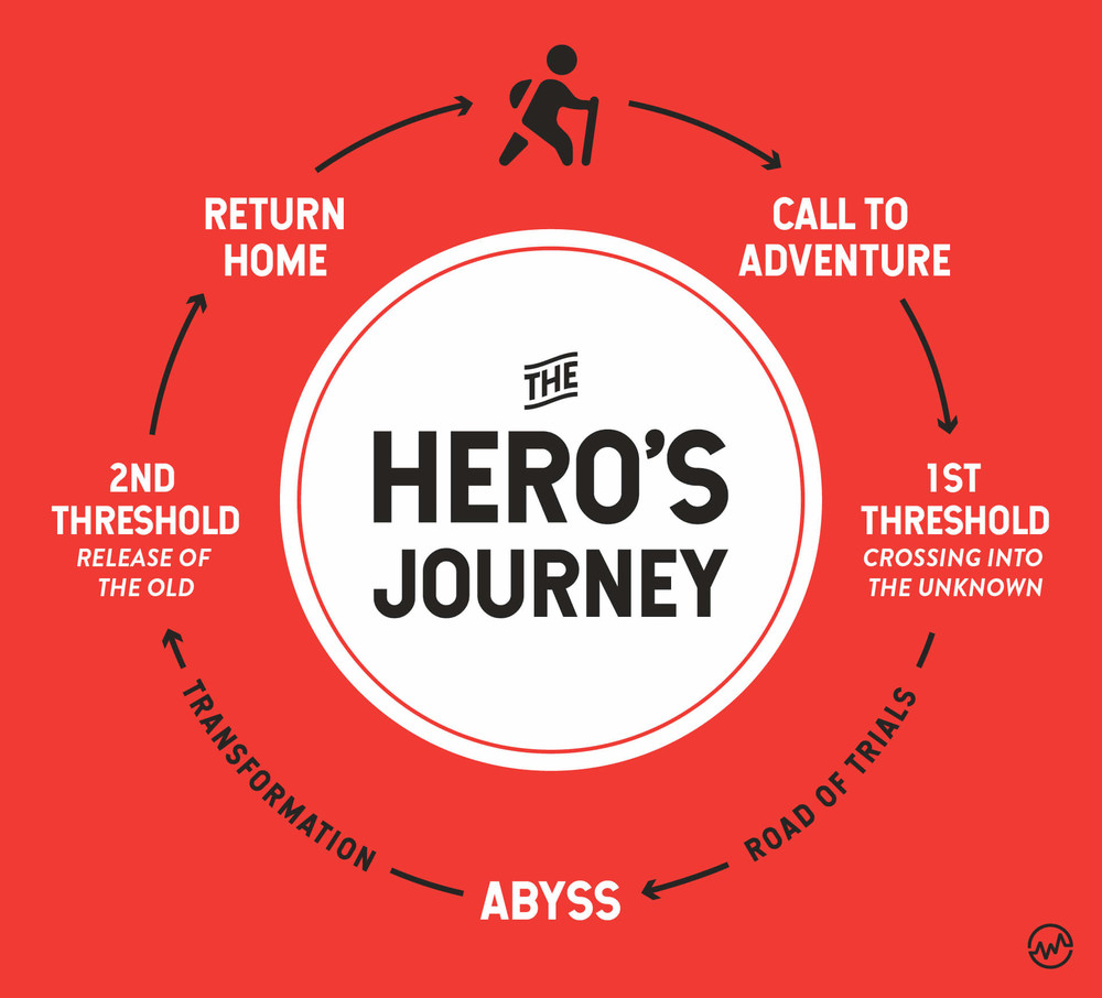 The Hero's Journey graphic