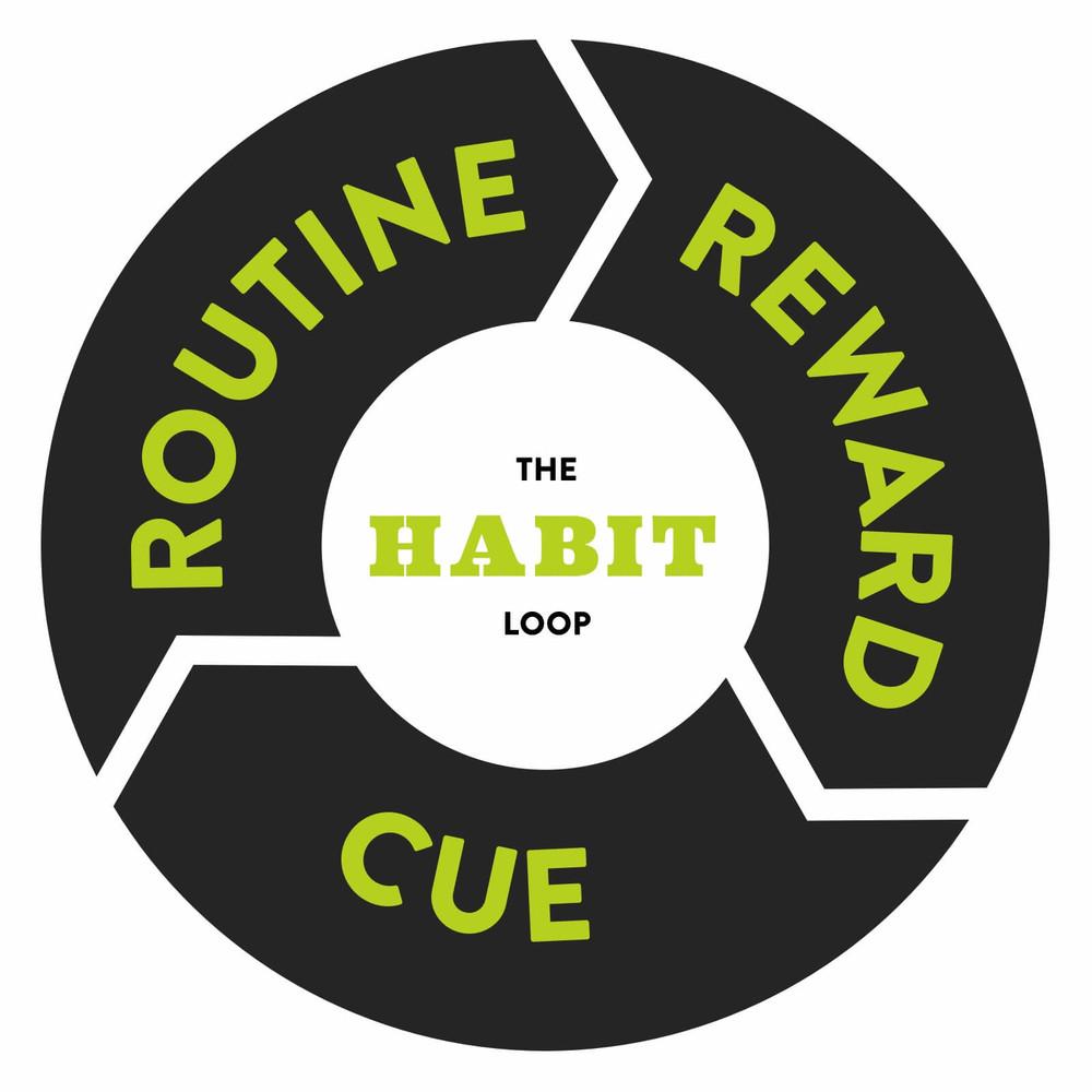 overspending habit loop