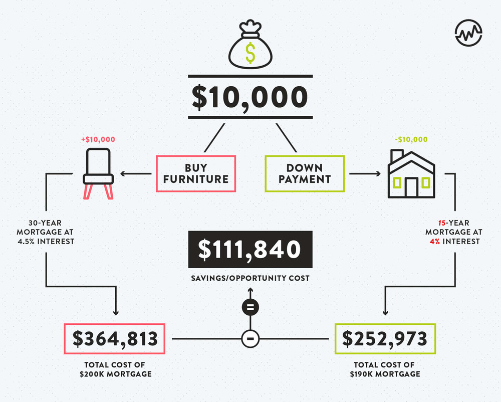 Should you buy furniture or pay for a down payment infographic