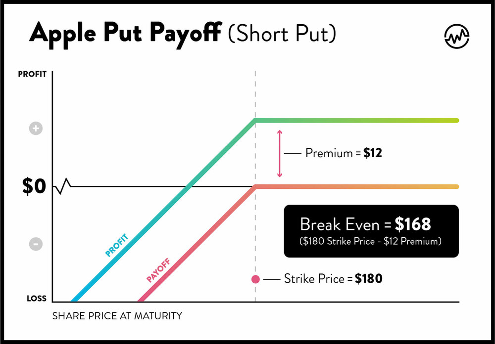 Apple put chart demonstrates potential payoff in an option trading