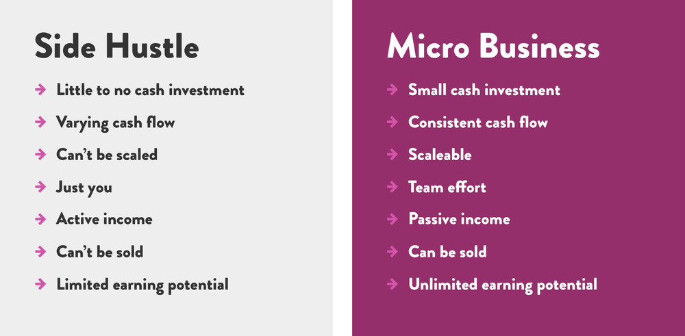 Side hustle vs micro business comparison