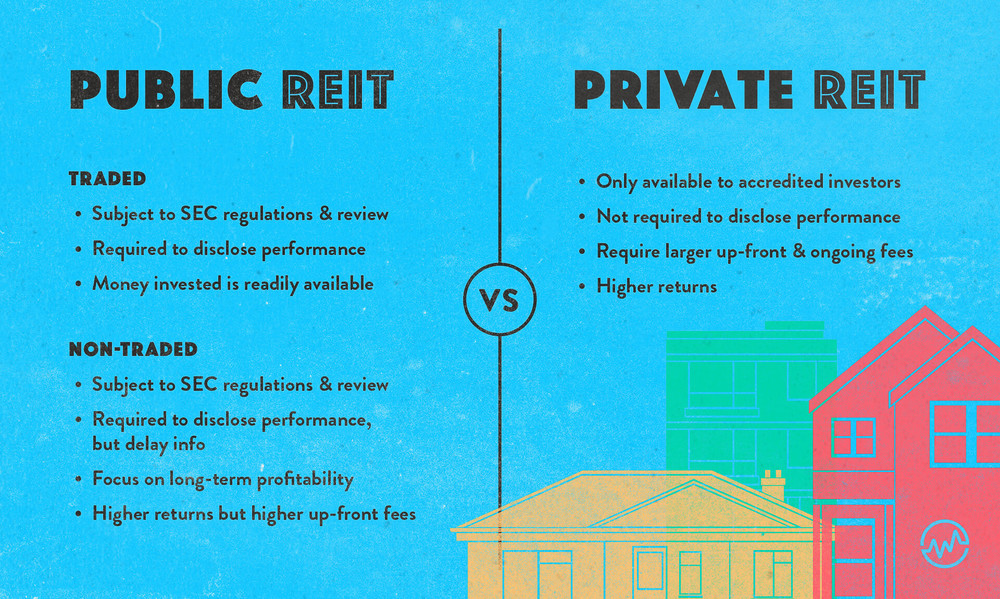 Public versus private REIT with one and two story houses