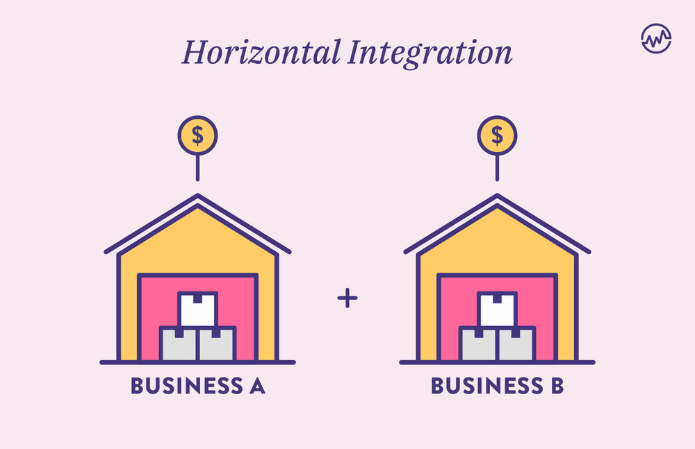 Horizontal Integration showing one business acquiring another
