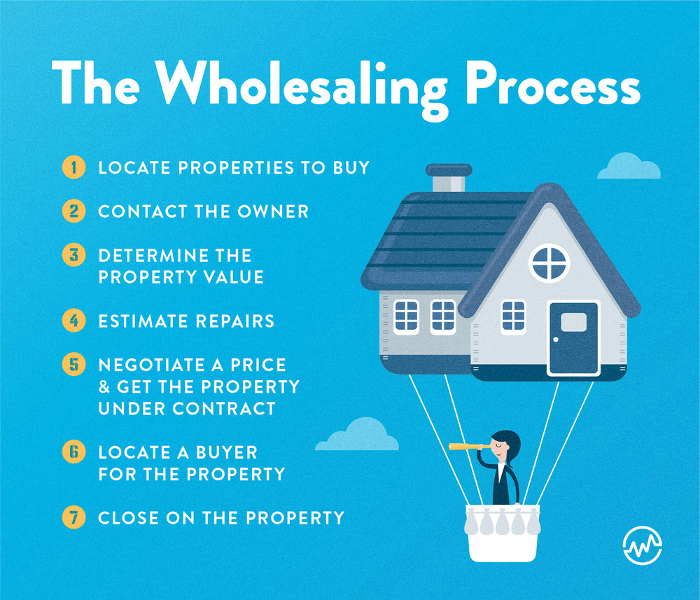 The seven step wholesaling process