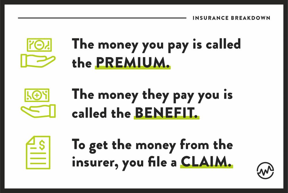 Insurance breakdown: premium, benefit, claim