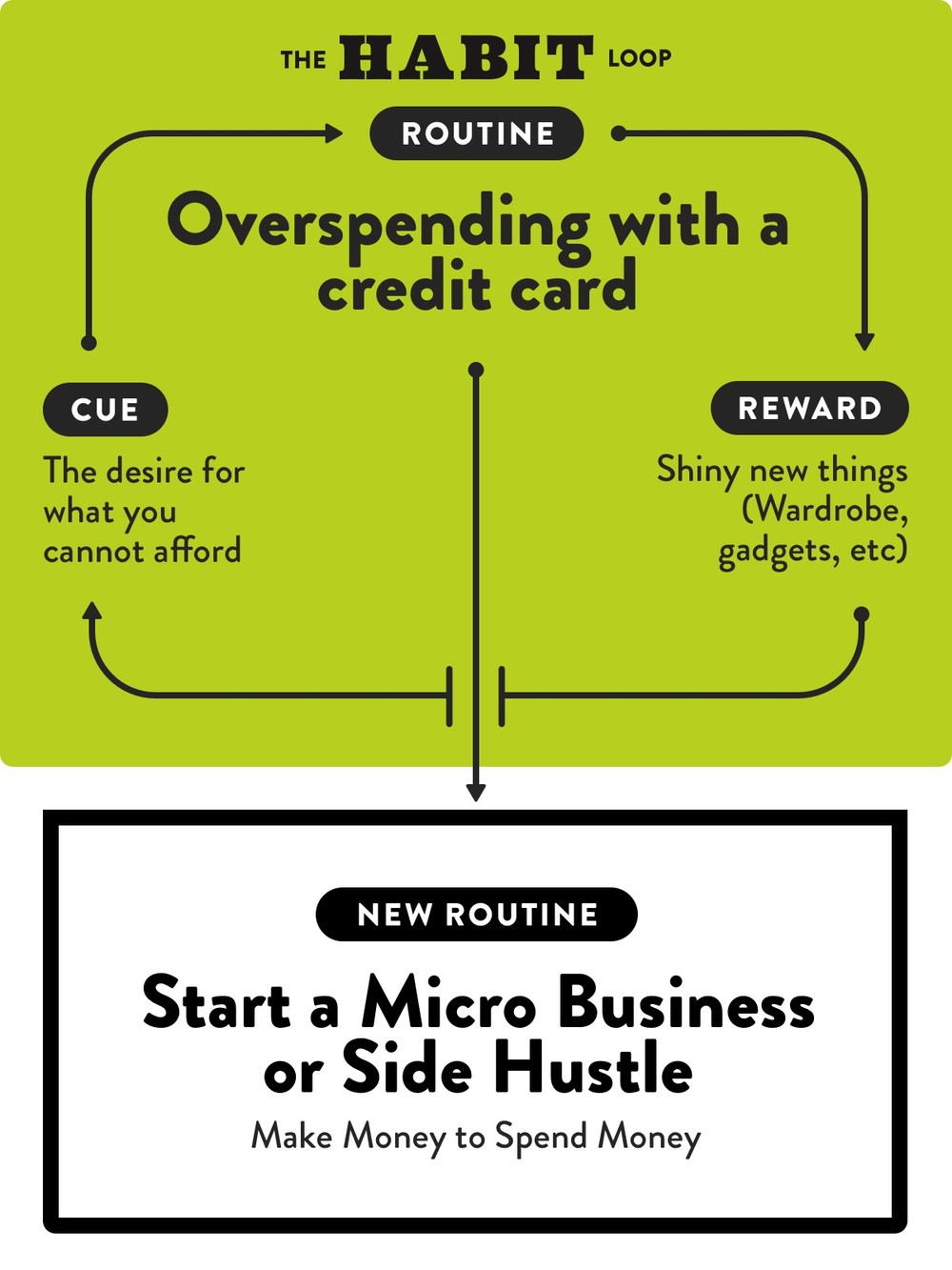 Overspending with a credit card habit loop