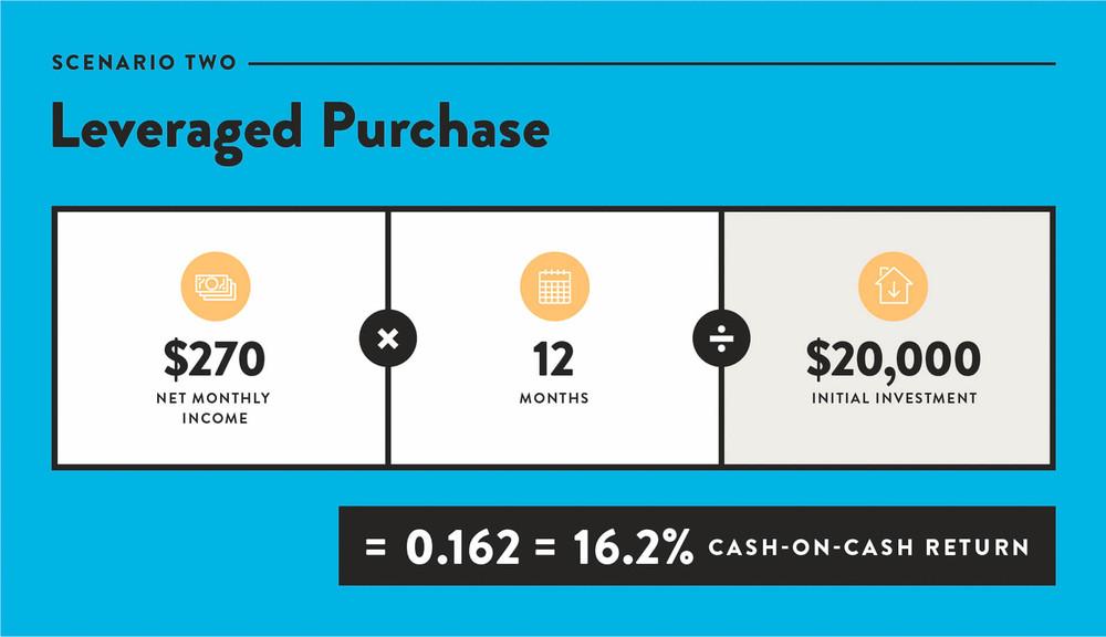 Leverages real estate purchase - 16.2% cash-on-cash return