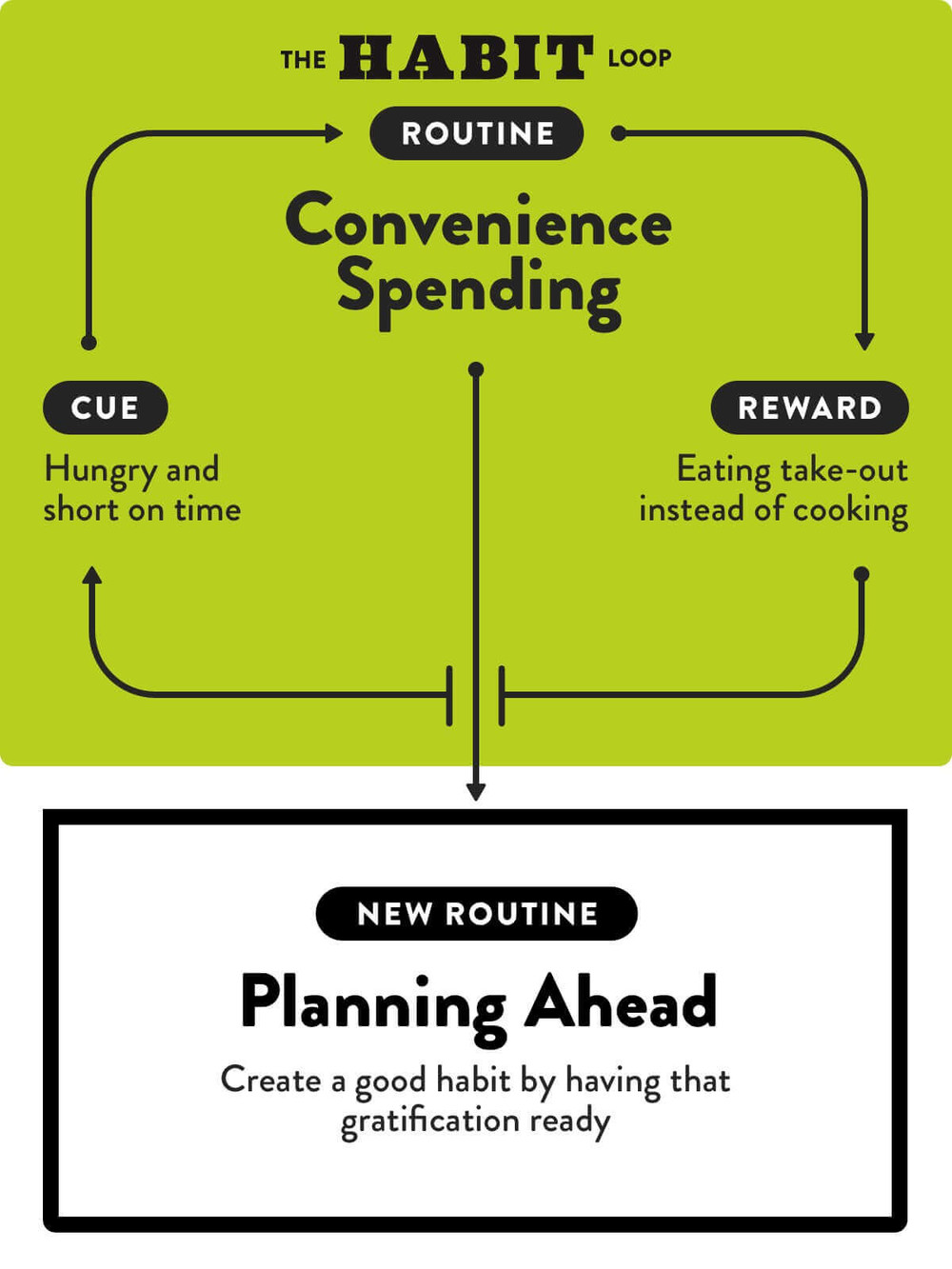 Convience overspending habit loop
