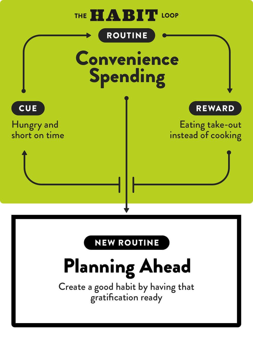 Convience overspending habit loop